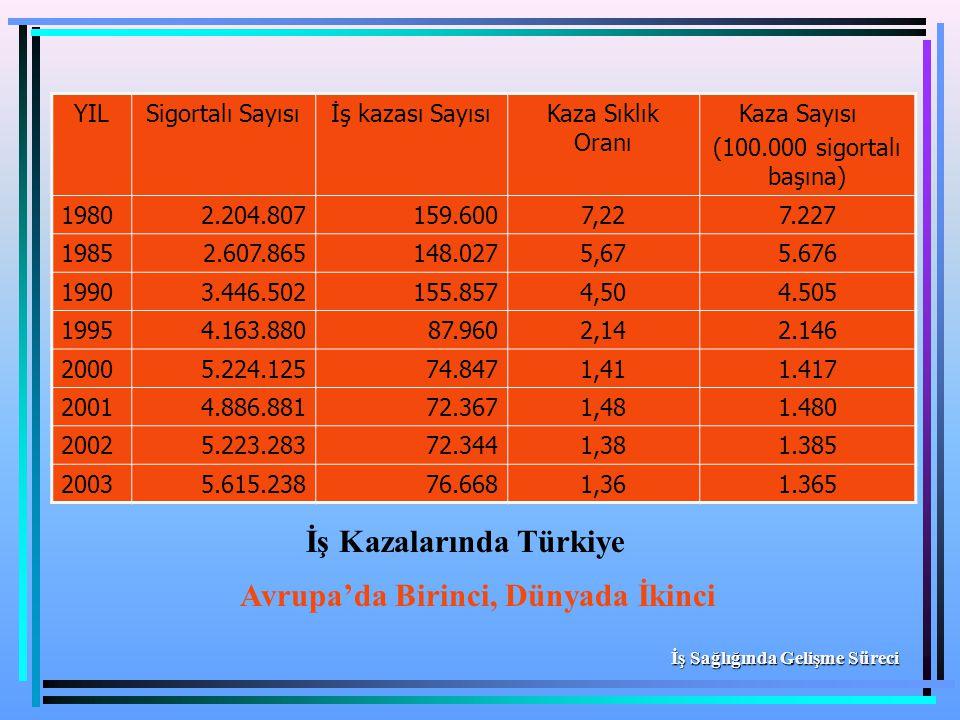 İş Kazalarında Türkiye Avrupa'da Birinci, Dünyada İkinci