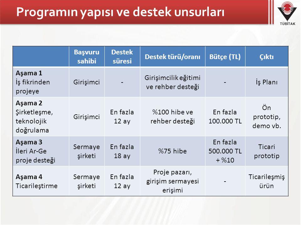 Programın yapısı ve destek unsurları