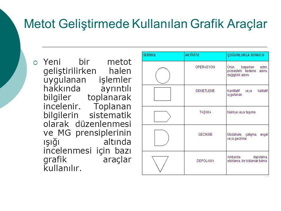 Metot Geliştirmede Kullanılan Grafik Araçlar