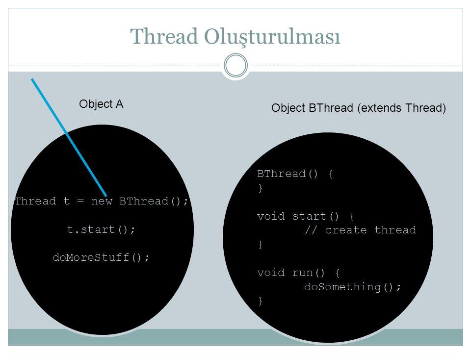 Thread Oluşturulması Object A Object BThread (extends Thread)