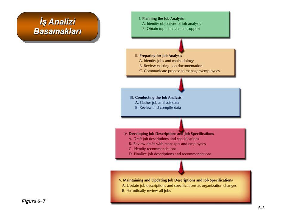İş Analizi Basamakları