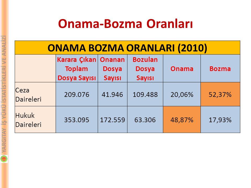 ONAMA BOZMA ORANLARI (2010) Karara Çıkan Toplam Dosya Sayısı