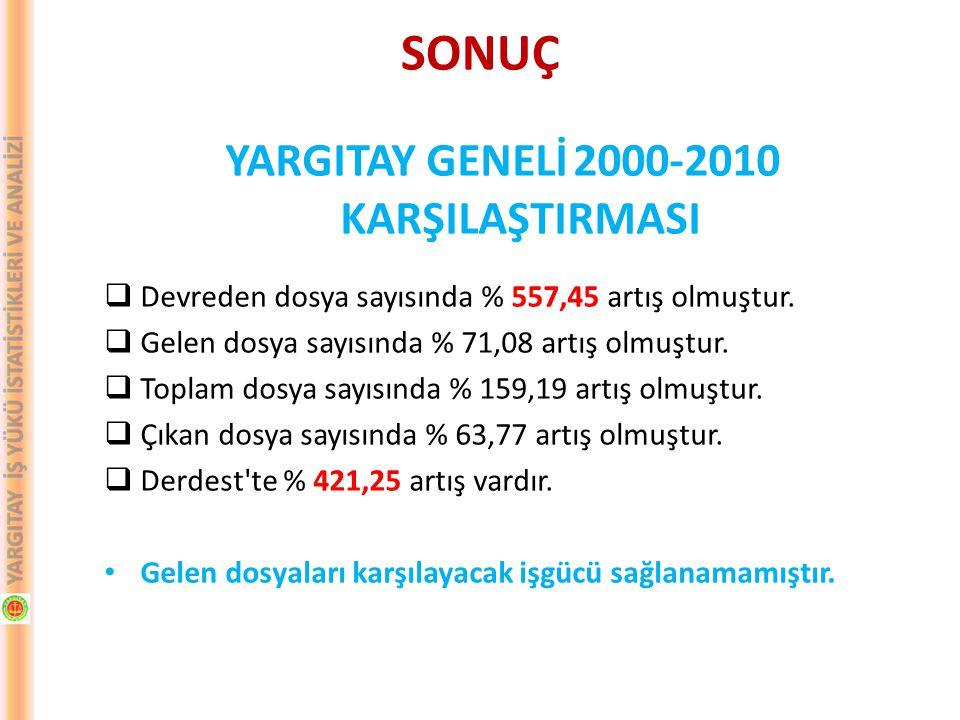 YARGITAY GENELİ 2000-2010 KARŞILAŞTIRMASI