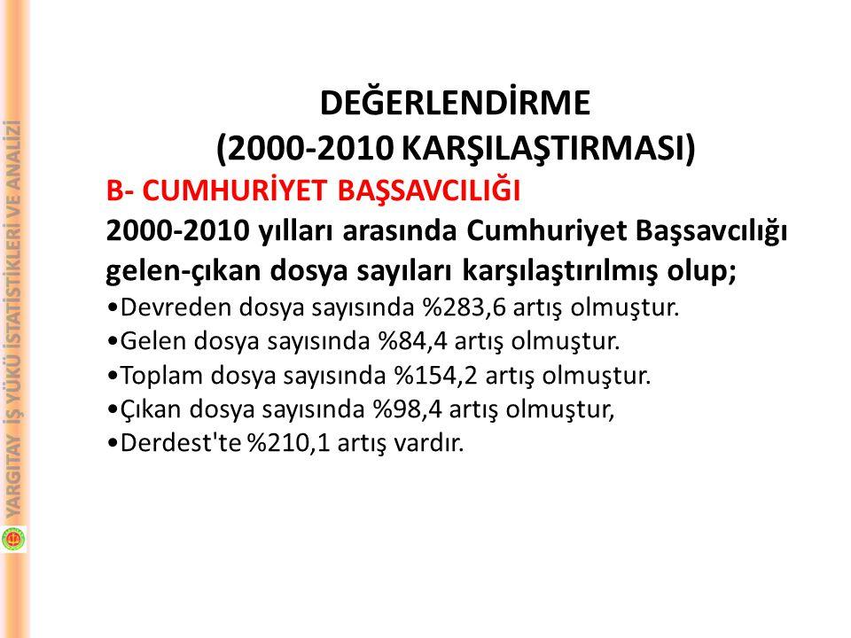 DEĞERLENDİRME (2000-2010 KARŞILAŞTIRMASI) B- CUMHURİYET BAŞSAVCILIĞI