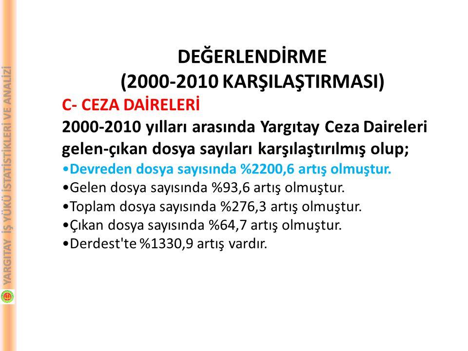 DEĞERLENDİRME (2000-2010 KARŞILAŞTIRMASI) C- CEZA DAİRELERİ