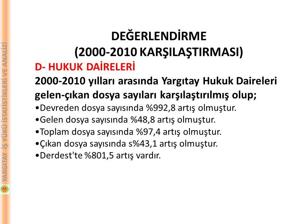 DEĞERLENDİRME (2000-2010 KARŞILAŞTIRMASI) D- HUKUK DAİRELERİ