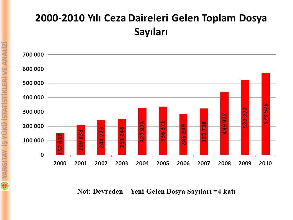 2000-2010 Yılı Ceza Daireleri Gelen Toplam Dosya Sayıları