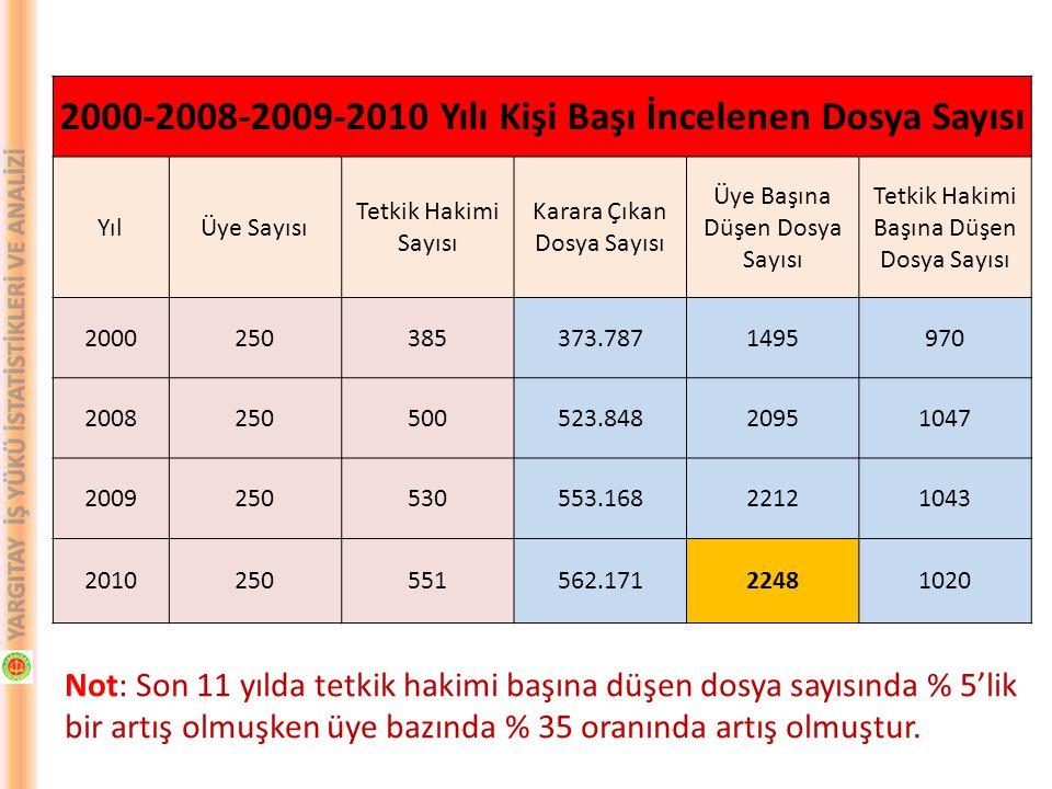 2000-2008-2009-2010 Yılı Kişi Başı İncelenen Dosya Sayısı