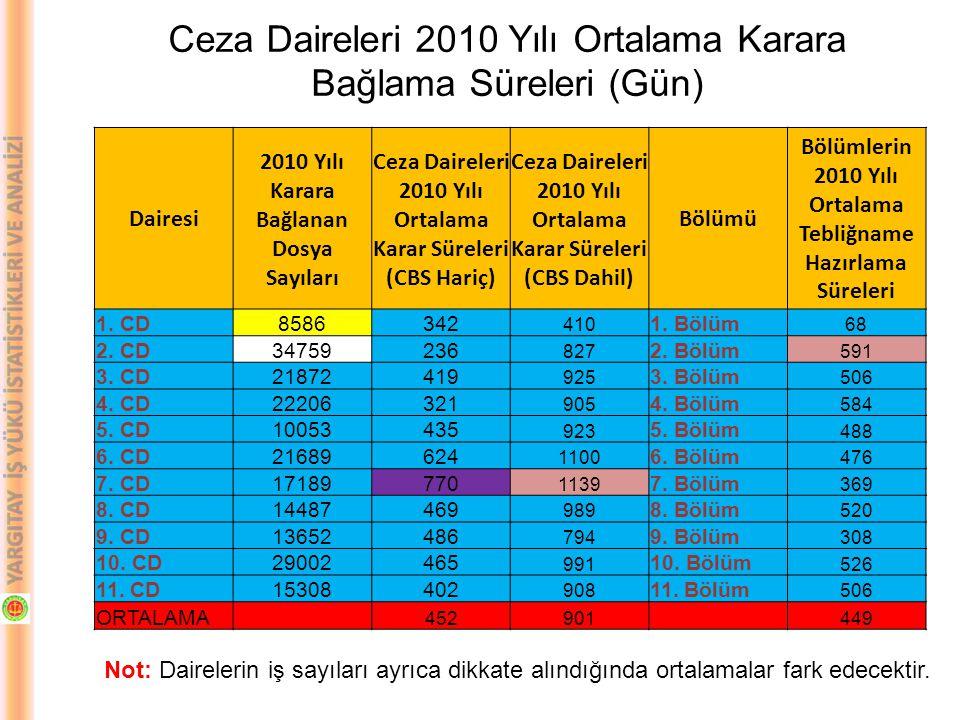 Ceza Daireleri 2010 Yılı Ortalama Karara Bağlama Süreleri (Gün)