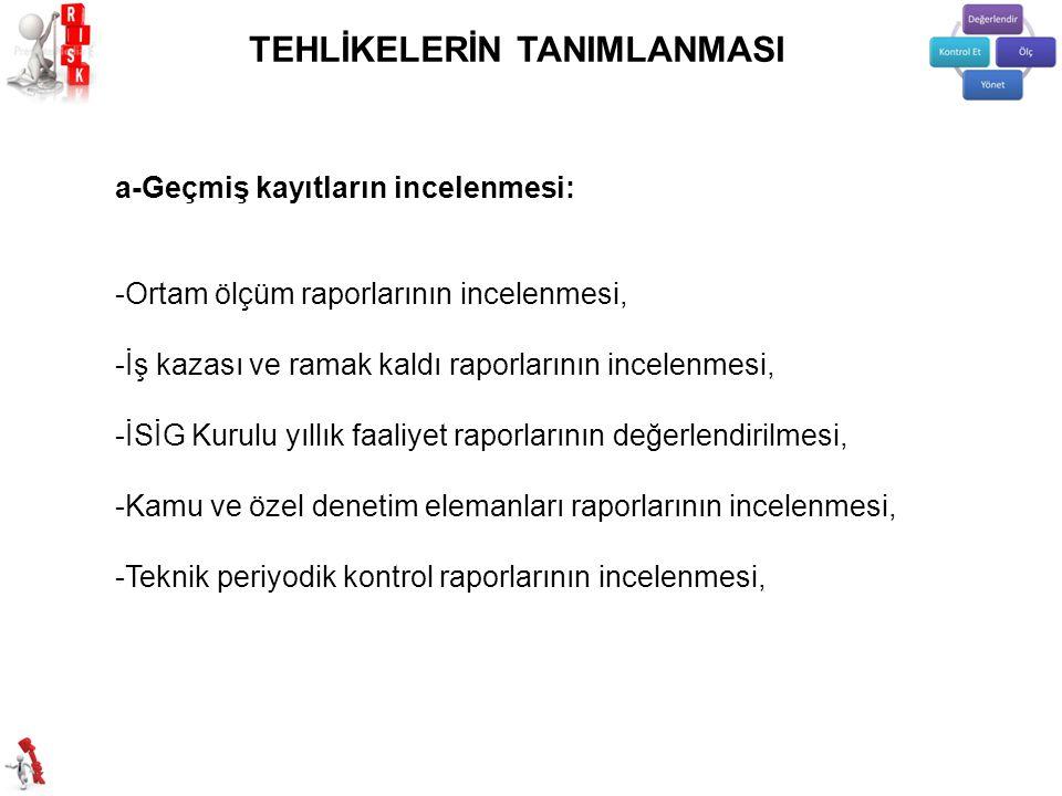TEHLİKELERİN TANIMLANMASI