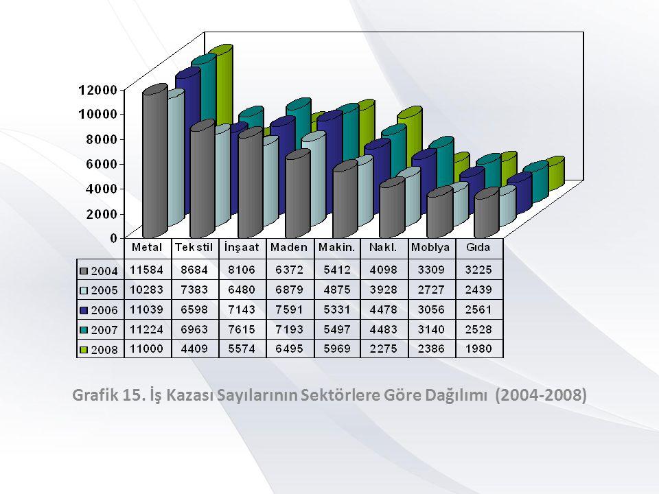 Grafik 15. İş Kazası Sayılarının Sektörlere Göre Dağılımı (2004-2008)