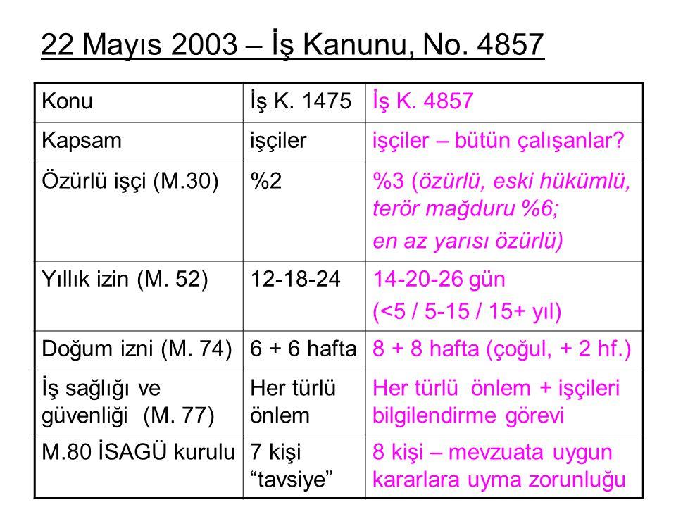 22 Mayıs 2003 – İş Kanunu, No. 4857 Konu İş K. 1475 İş K. 4857 Kapsam