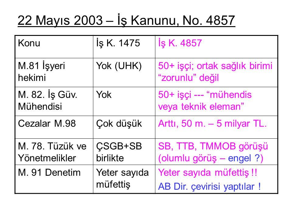 22 Mayıs 2003 – İş Kanunu, No. 4857 Konu İş K. 1475 İş K. 4857