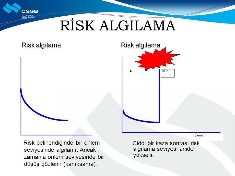 RİSK ALGILAMA Risk algılama Risk algılama