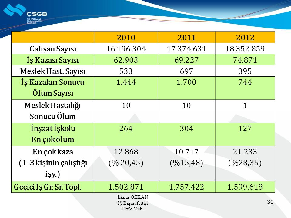 İş Kazaları Sonucu Ölüm Sayısı 1.444 1.700 744