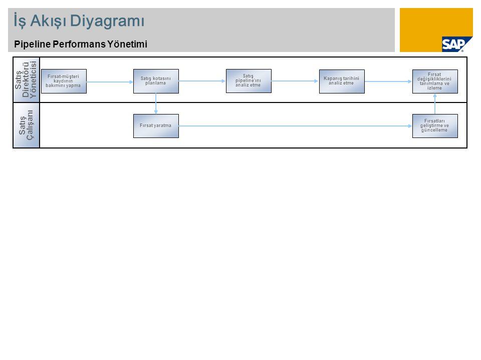 İş Akışı Diyagramı Pipeline Performans Yönetimi