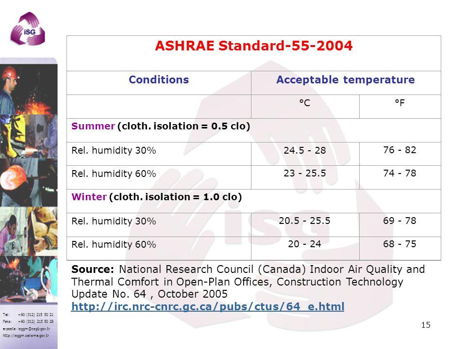 Acceptable temperature