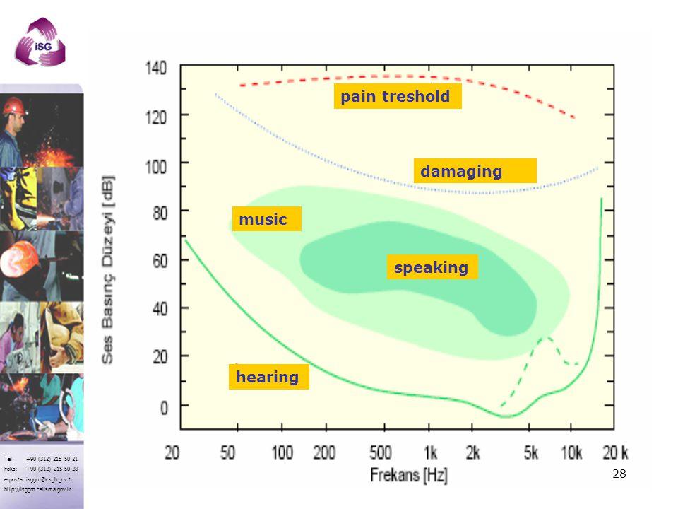 pain treshold damaging music speaking hearing
