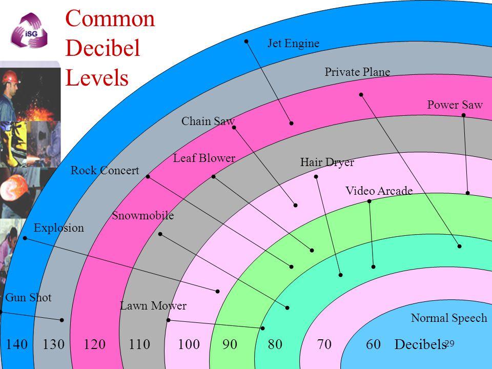 Common Decibel Levels 140 130 120 110 100 90 80 70 60 Decibels