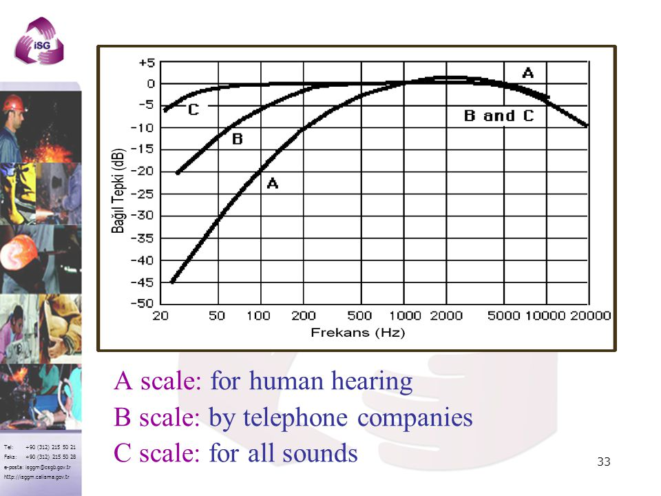 A scale: for human hearing