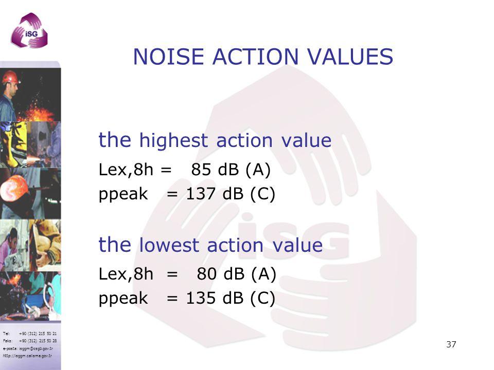 NOISE ACTION VALUES the highest action value Lex,8h = 85 dB (A)