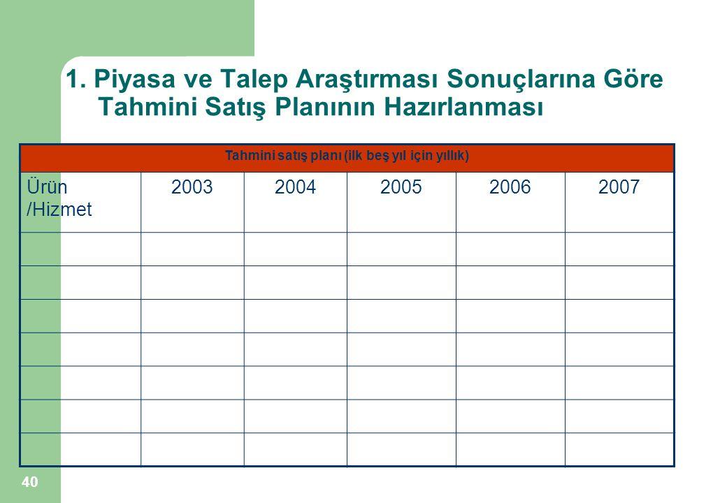 Tahmini satış planı (ilk beş yıl için yıllık)