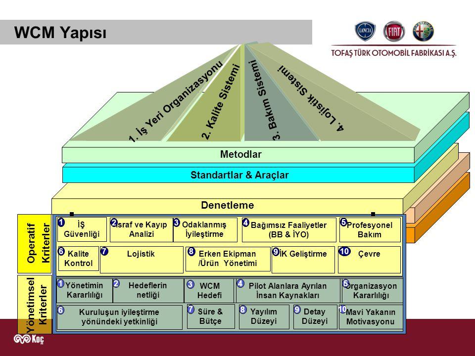 WCM Yapısı 1. İş Yeri Organizasyonu 3. Bakım Sistemi 2. Kalite Sistemi