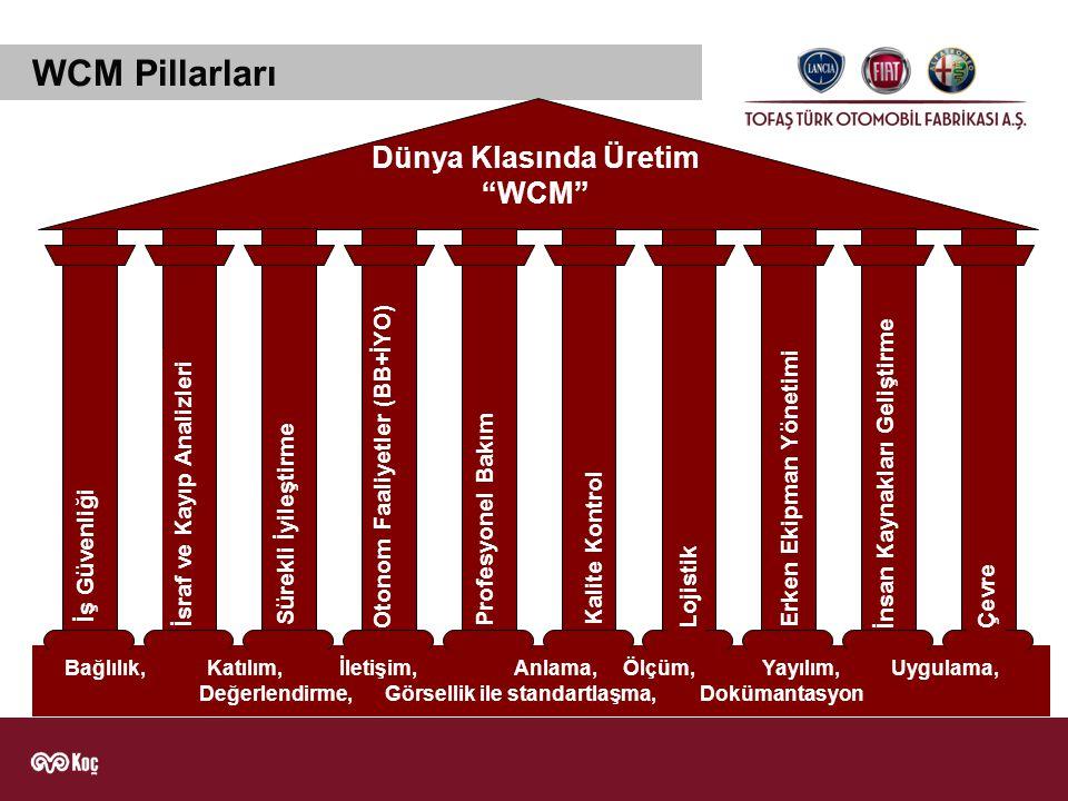 WCM Pillarları Dünya Klasında Üretim WCM Otonom Faaliyetler (BB+İYO)