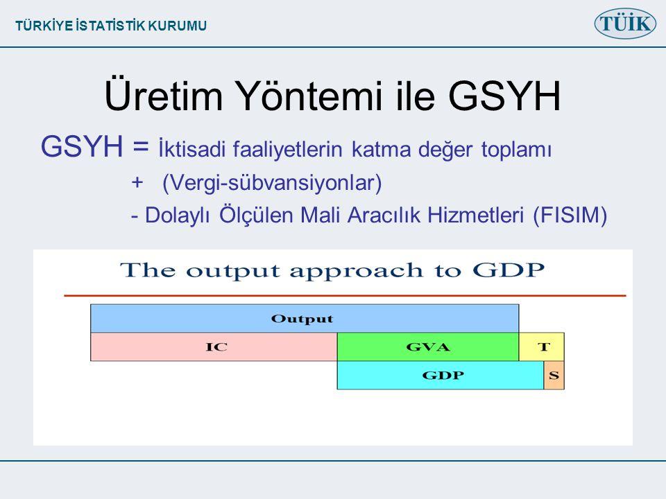 Üretim Yöntemi ile GSYH