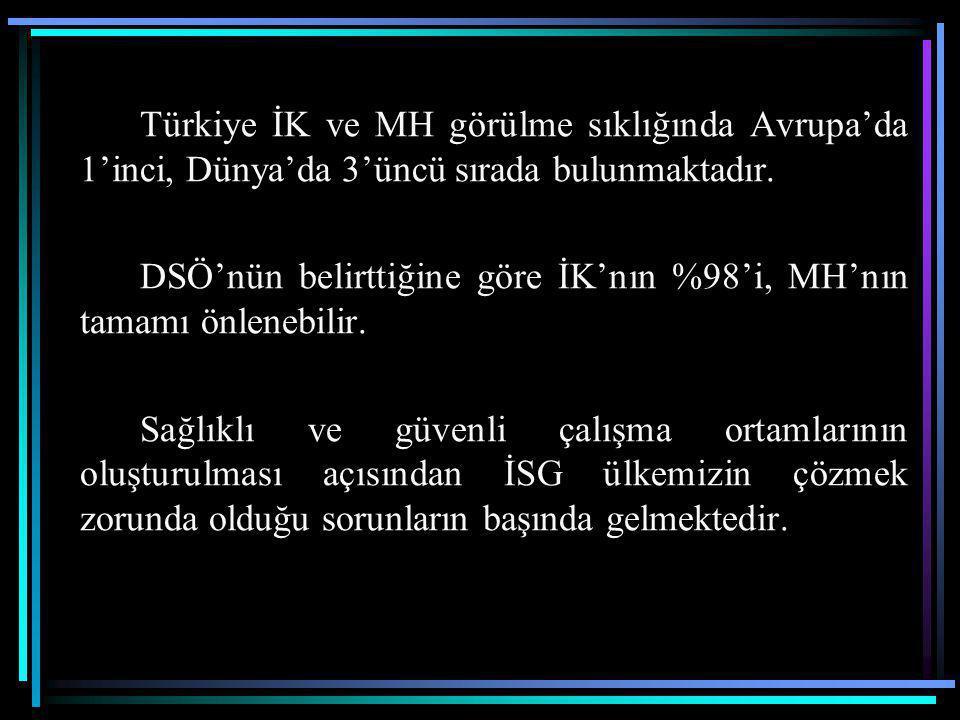 Türkiye İK ve MH görülme sıklığında Avrupa'da 1'inci, Dünya'da 3'üncü sırada bulunmaktadır.