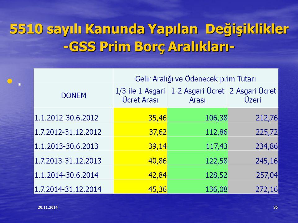 5510 sayılı Kanunda Yapılan Değişiklikler -GSS Prim Borç Aralıkları-