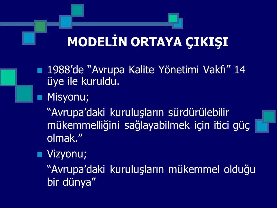 MODELİN ORTAYA ÇIKIŞI 1988'de Avrupa Kalite Yönetimi Vakfı 14 üye ile kuruldu. Misyonu;