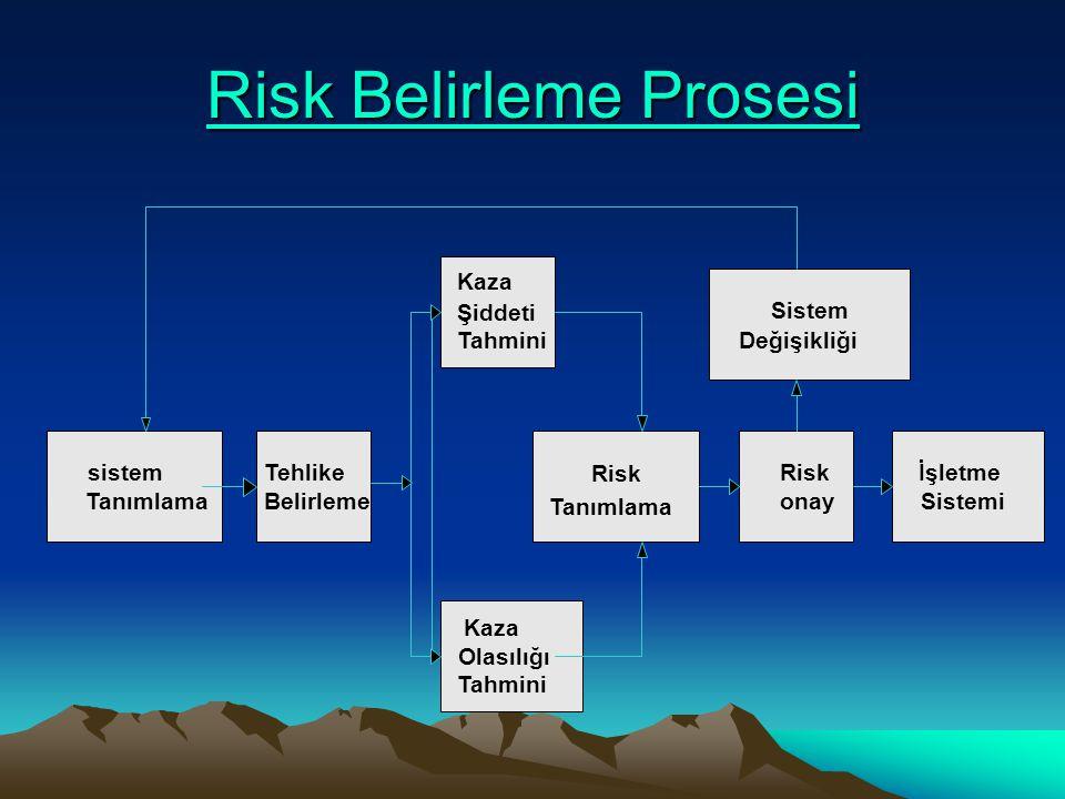 Risk Belirleme Prosesi