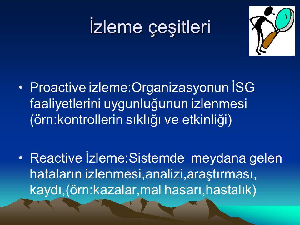 İzleme çeşitleri Proactive izleme:Organizasyonun İSG faaliyetlerini uygunluğunun izlenmesi (örn:kontrollerin sıklığı ve etkinliği)