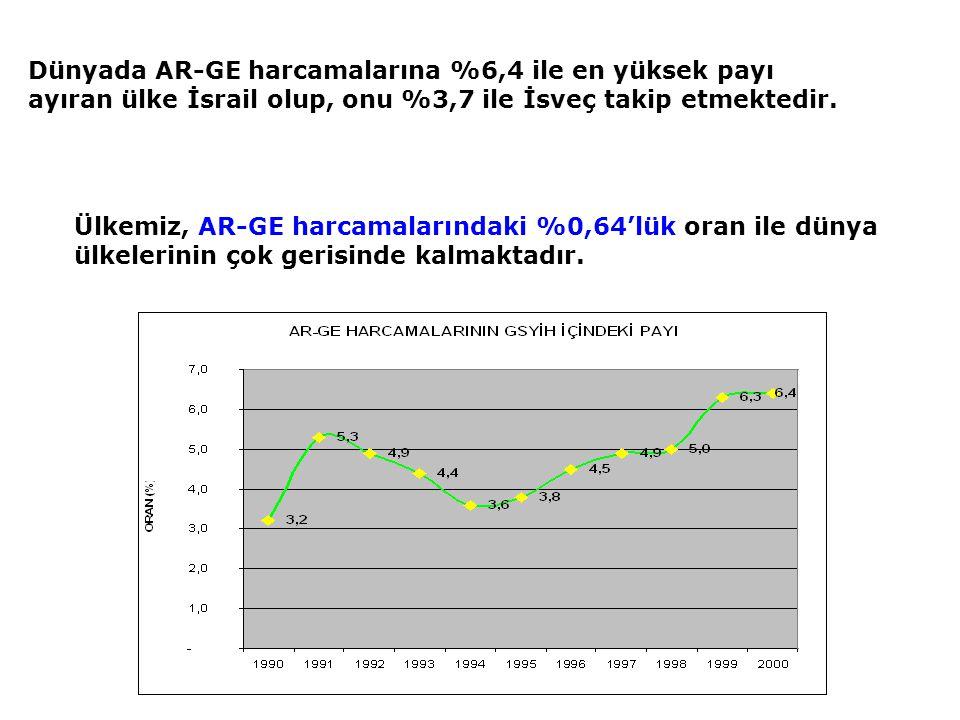 Dünyada AR-GE harcamalarına %6,4 ile en yüksek payı