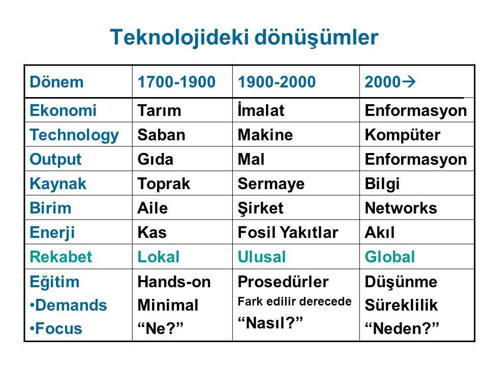 Teknolojideki dönüşümler