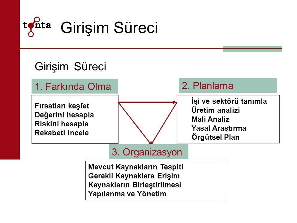 Girişim Süreci Girişim Süreci 1. Farkında Olma 2. Planlama