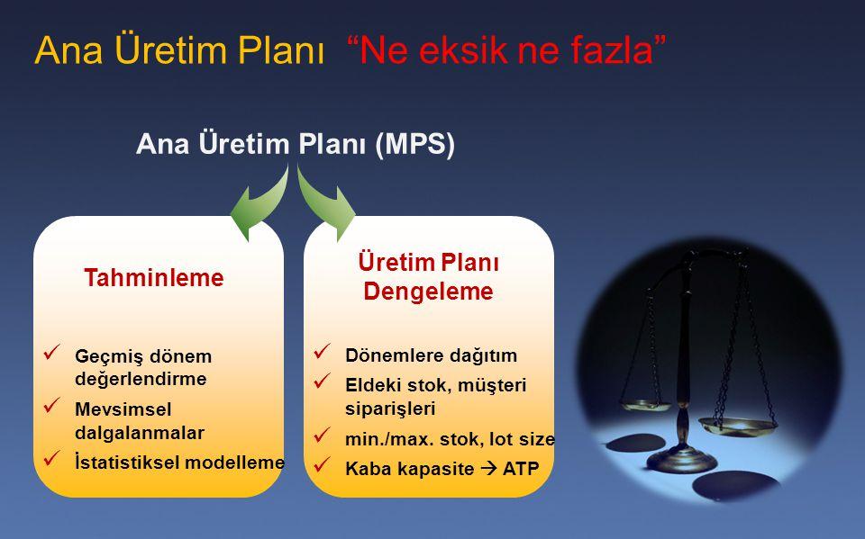 Üretim Planı Dengeleme