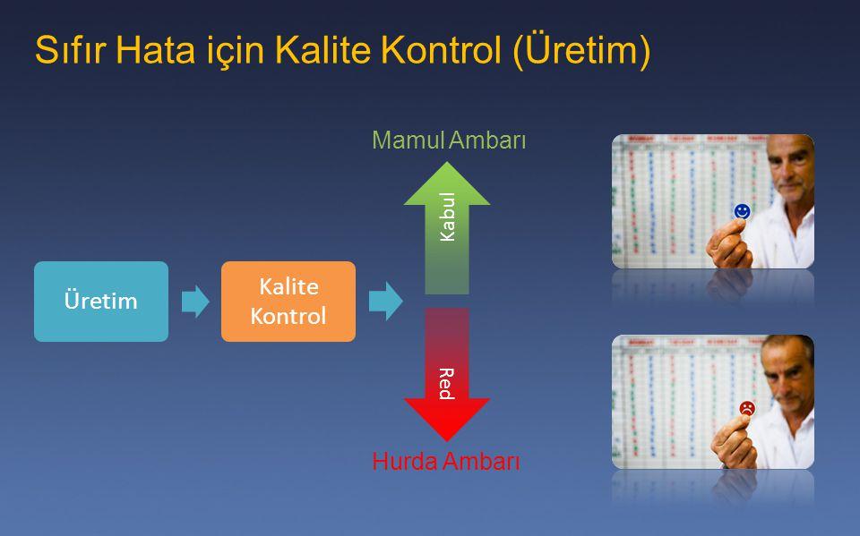 Sıfır Hata için Kalite Kontrol (Üretim)