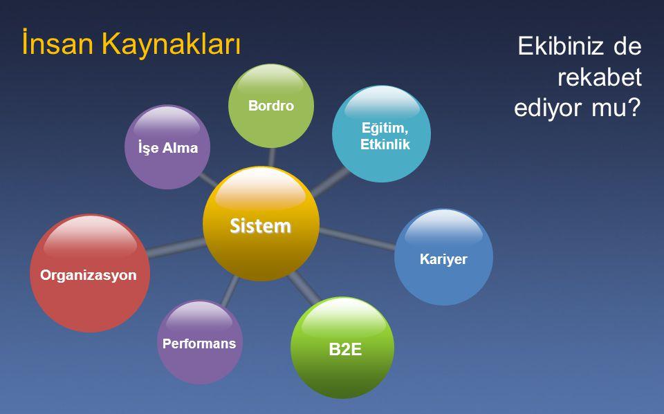 İnsan Kaynakları Ekibiniz de rekabet ediyor mu Sistem B2E İşe Alma
