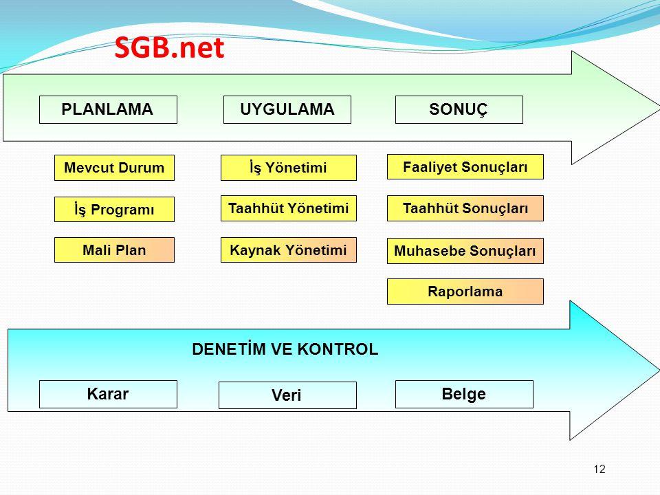 SGB.net Yönetim Modeli PLANLAMA UYGULAMA SONUÇ DENETİM VE KONTROL