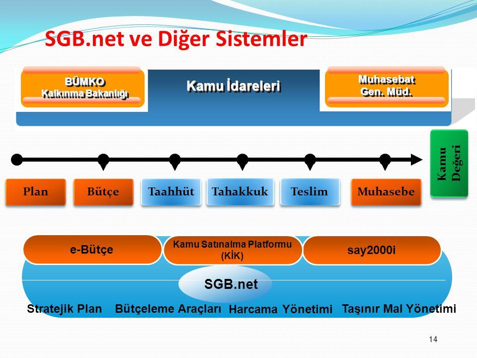 SGB.net ve Diğer Sistemler