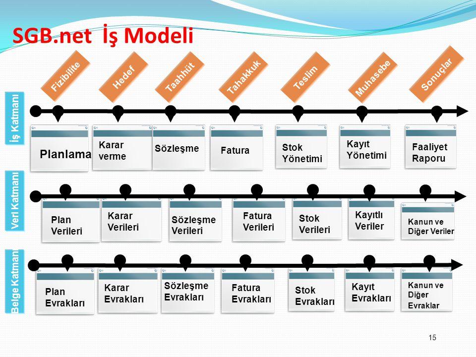 SGB.net İş Modeli Planlama Fizibilite Sonuçlar Hedef Taahhüt Tahakkuk