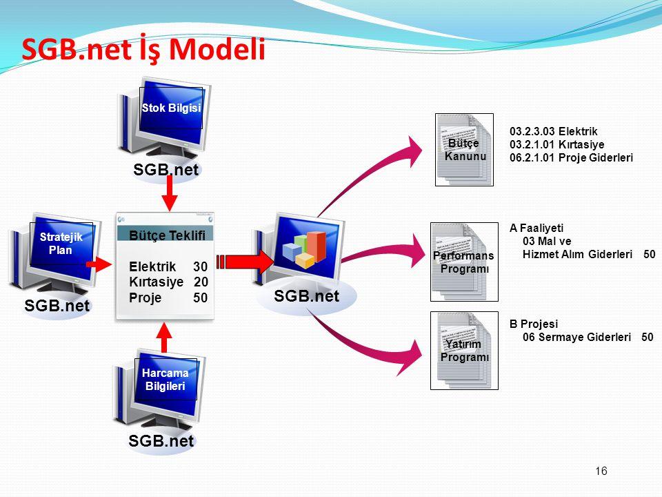 SGB.net İş Modeli SGB.net SGB.net SGB.net SGB.net Bütçe Teklifi