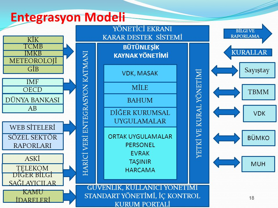 Entegrasyon Modeli ORTAK UYGULAMALAR PERSONEL EVRAK TAŞINIR HARCAMA