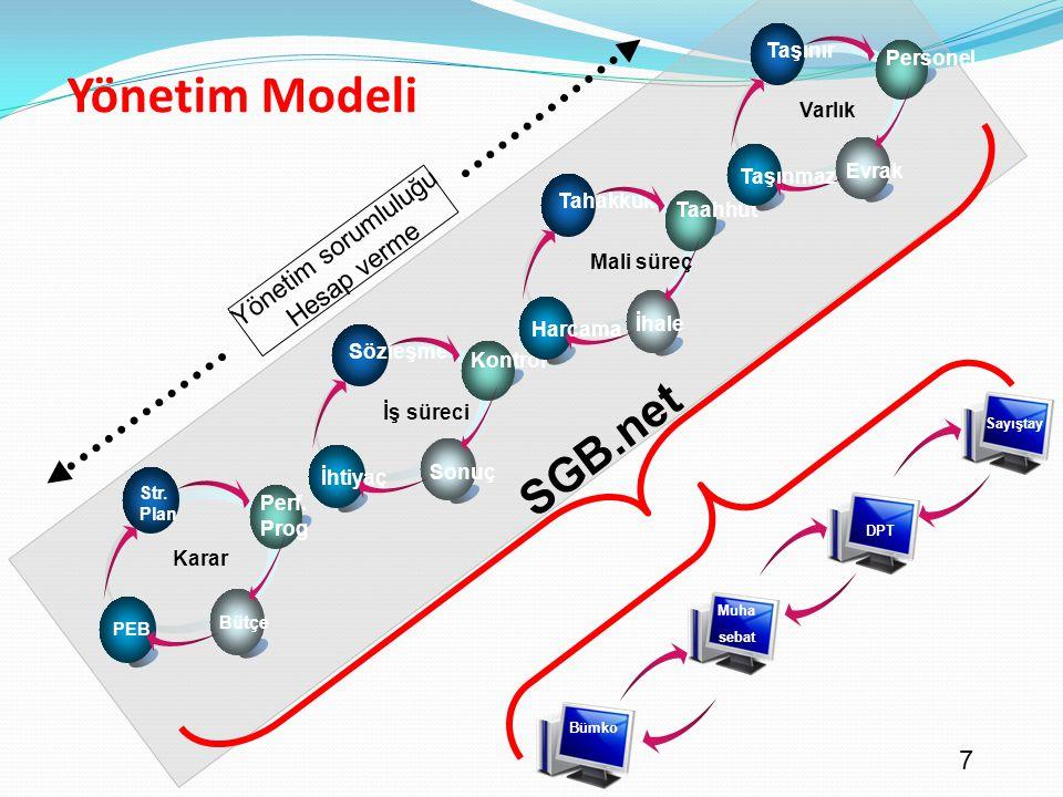 Yönetim Modeli SGB.net Yönetim sorumluluğu Hesap verme Taşınır