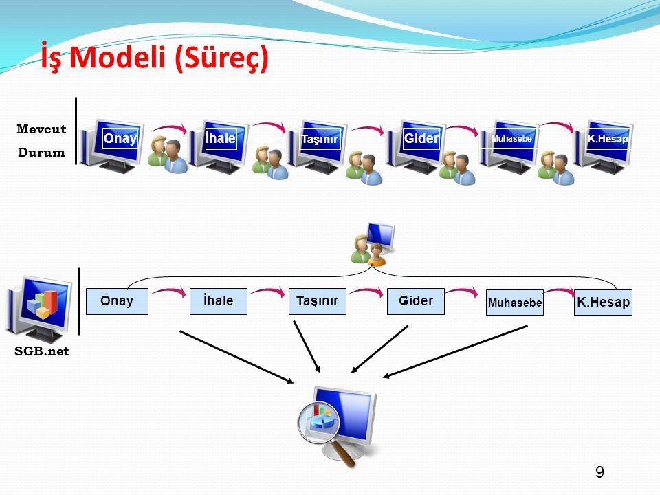 İş Modeli (Süreç) Mevcut Durum Onay İhale Gider Onay İhale Taşınır