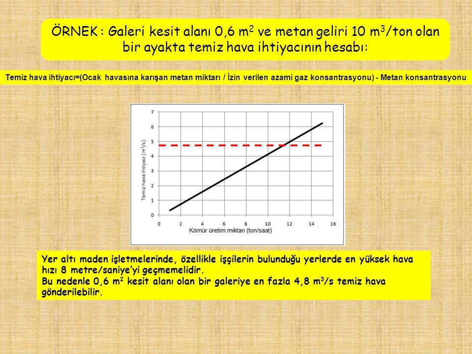 ÖRNEK : Galeri kesit alanı 0,6 m2 ve metan geliri 10 m3/ton olan bir ayakta temiz hava ihtiyacının hesabı: