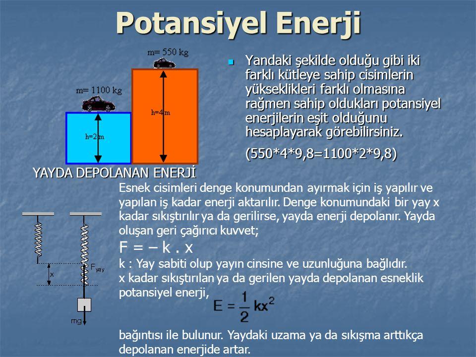Potansiyel Enerji F = – k . x