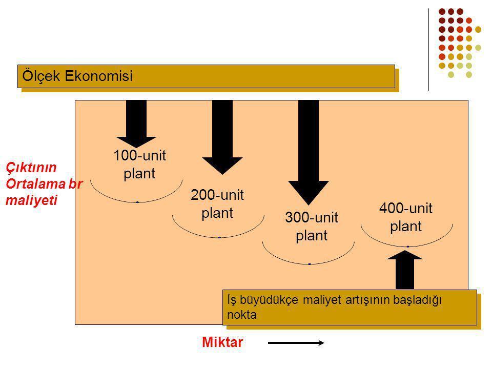 Ölçek Ekonomisi 100-unit plant 200-unit 400-unit 300-unit Çıktının
